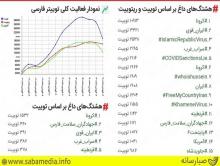 دو هشتگ «ایران قوی» و «سراب غرب» ترند توییتر شدند